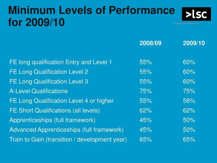 Minimum Levels of Performance