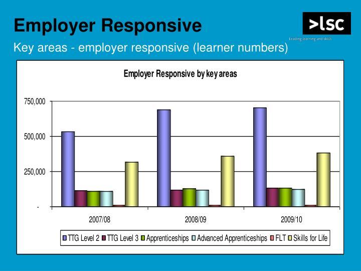 Employer Responsive