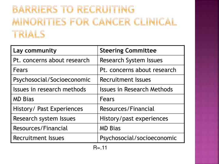 Barriers to Recruiting Minorities for Cancer Clinical Trials