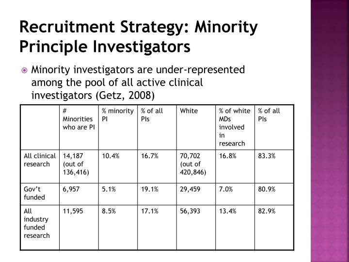 Recruitment Strategy: Minority Principle Investigators