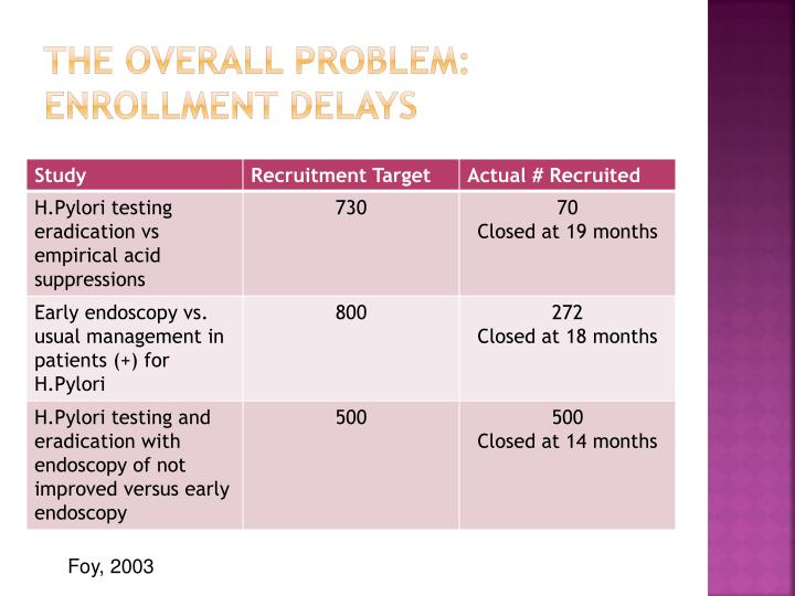 The Overall Problem:  Enrollment Delays