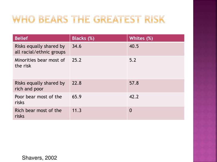 Who bears the greatest Risk