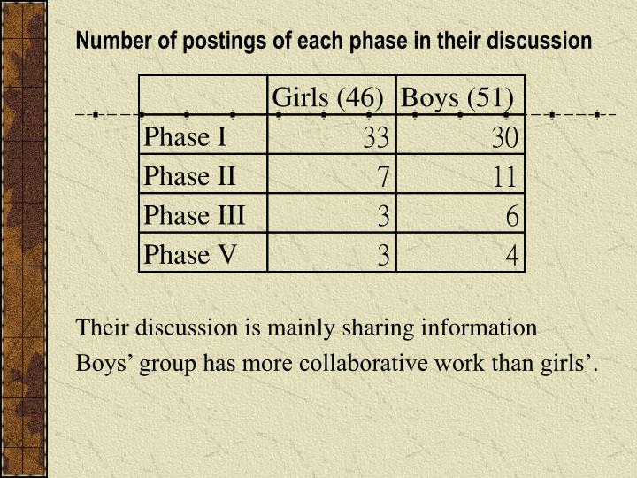 Number of postings of each phase in their discussion