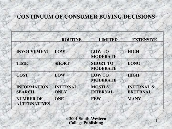 CONTINUUM OF CONSUMER BUYING DECISIONS