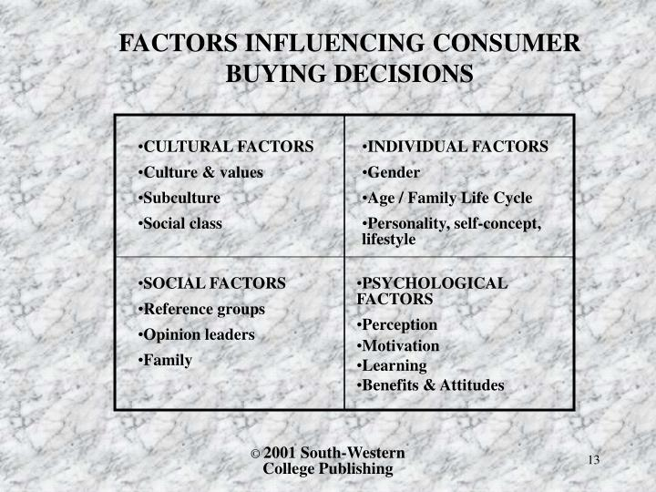 FACTORS INFLUENCING CONSUMER BUYING DECISIONS