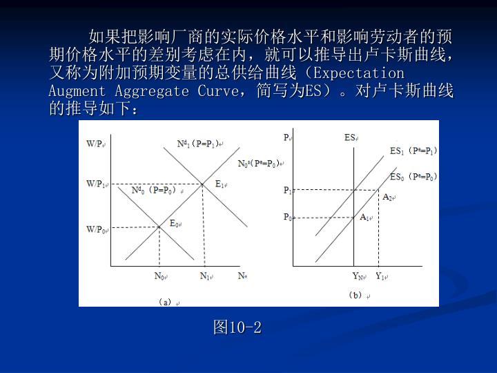 如果把影响厂商的实际价格水平和影响劳动者的预期价格水平的差别考虑在内,就可以推导出卢卡斯曲线,又称为附加预期变量的总供给曲线(
