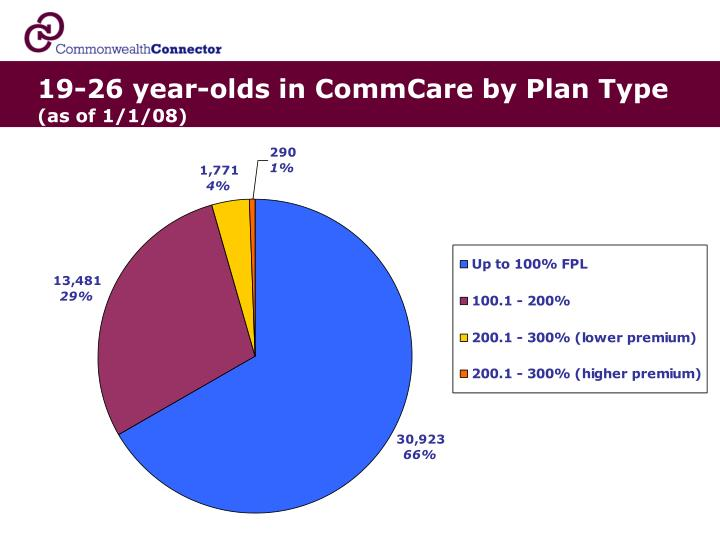 19-26 year-olds in CommCare by Plan Type