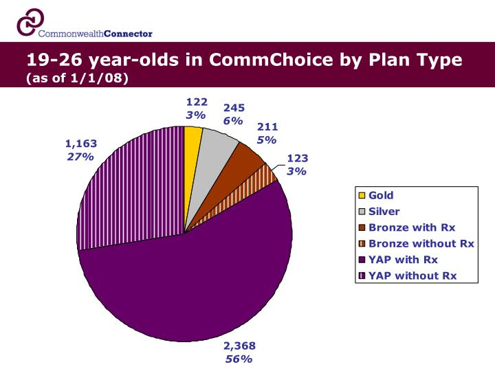 19-26 year-olds in CommChoice by Plan Type