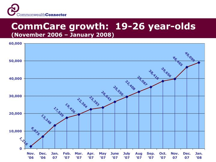 CommCare growth:  19-26 year-olds