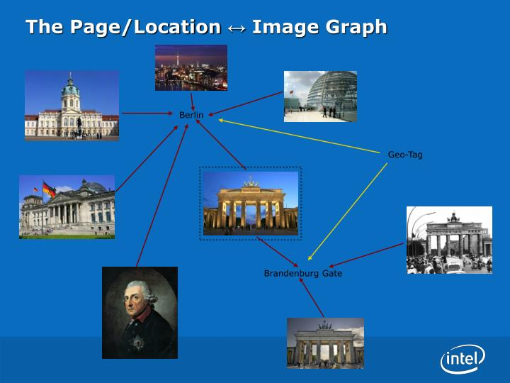 The Page/Location ↔ Image Graph