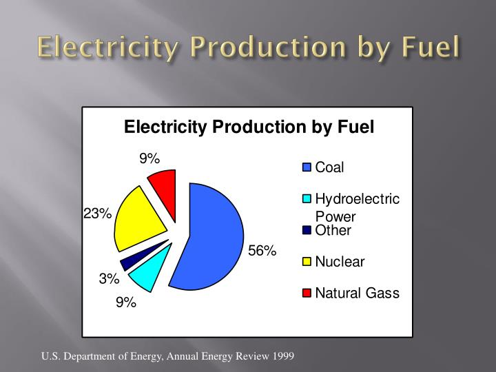 Electricity production by fuel