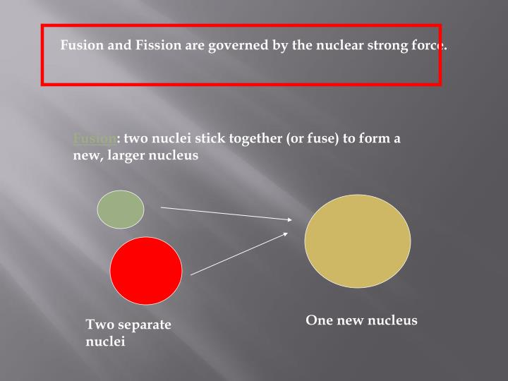Fusion and Fission are governed by the nuclear strong force.