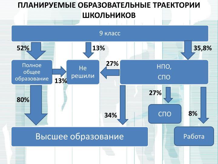 Планируемые образовательные траектории школьников