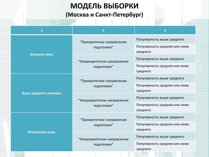 Модель выборки