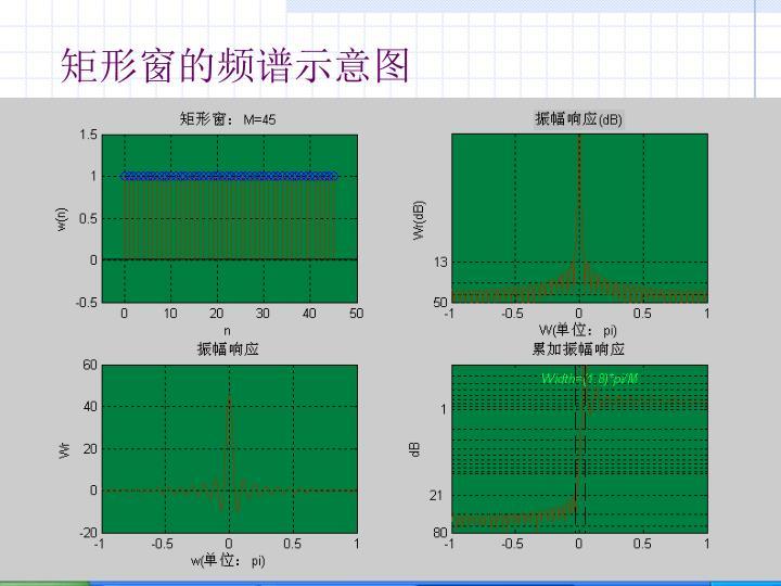 矩形窗的频谱示意图