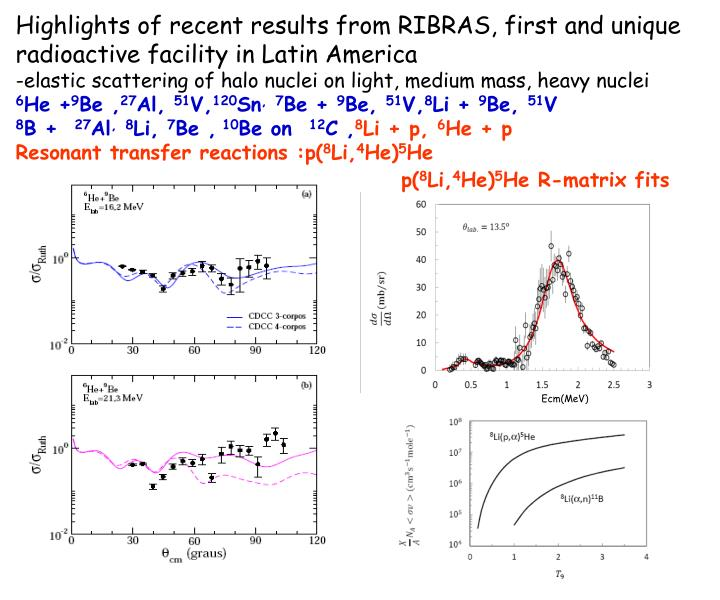 Highlights of recent results from RIBRAS, first and unique