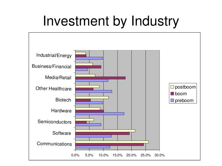 Investment by Industry