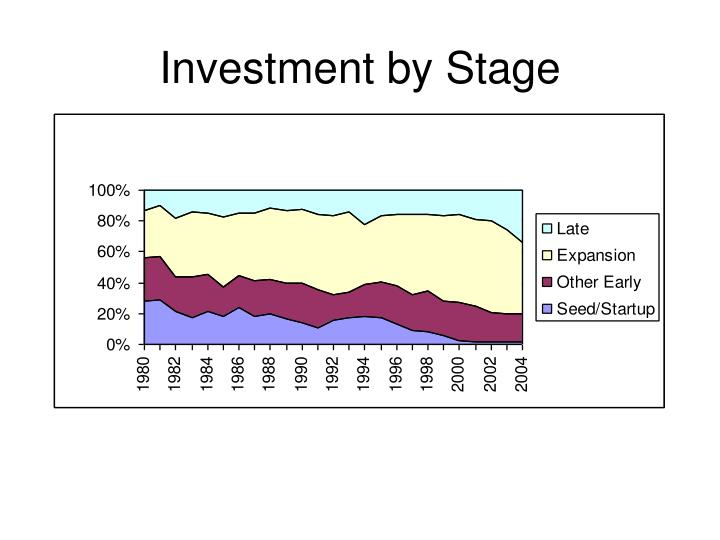 Investment by Stage