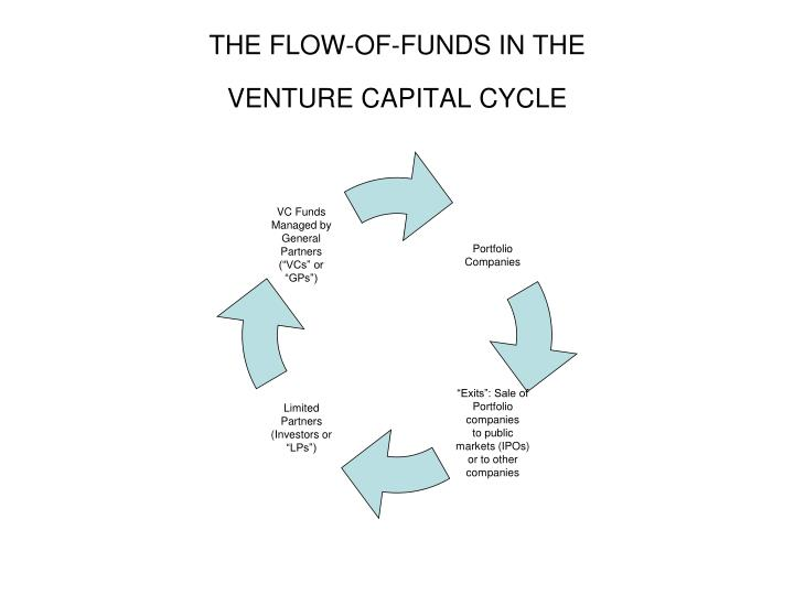 The flow of funds in the venture capital cycle