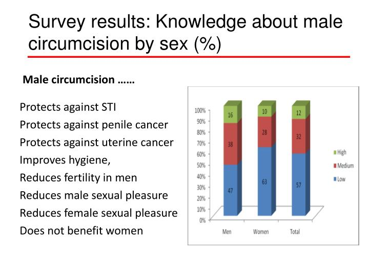 Survey results: Knowledge about male