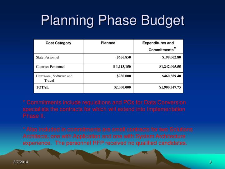 Planning Phase Budget