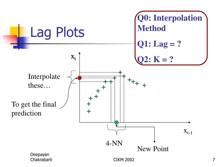Q0: Interpolation Method