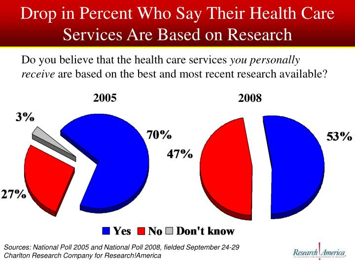 Drop in Percent Who Say Their Health Care