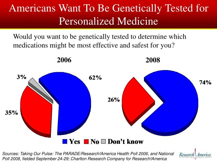 Americans Want To Be Genetically Tested for Personalized Medicine