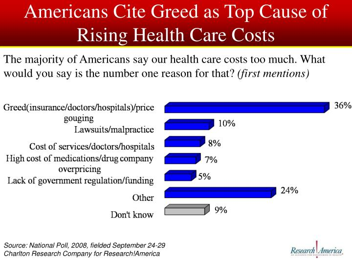 Americans Cite Greed as Top Cause of Rising Health Care Costs
