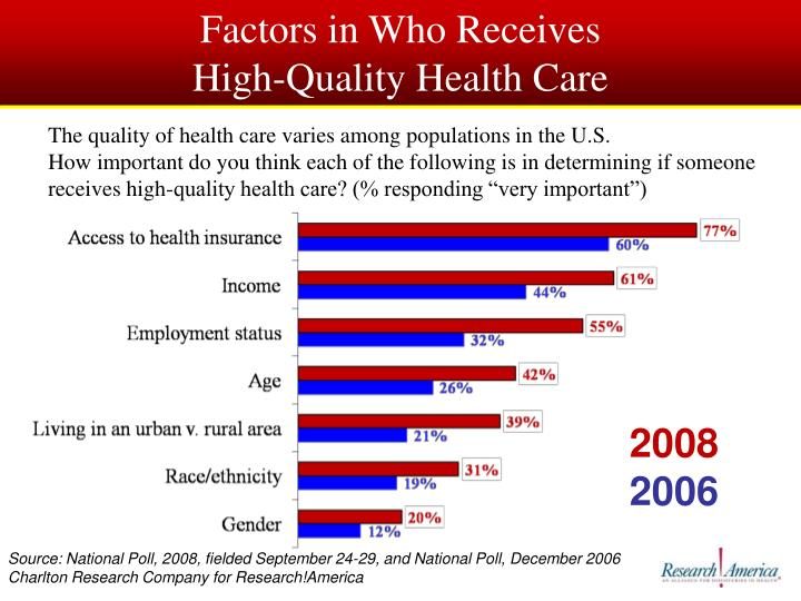Factors in Who Receives