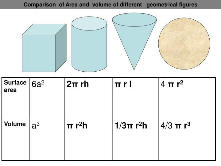 Comparison  of Area and  volume of different   geometrical figures