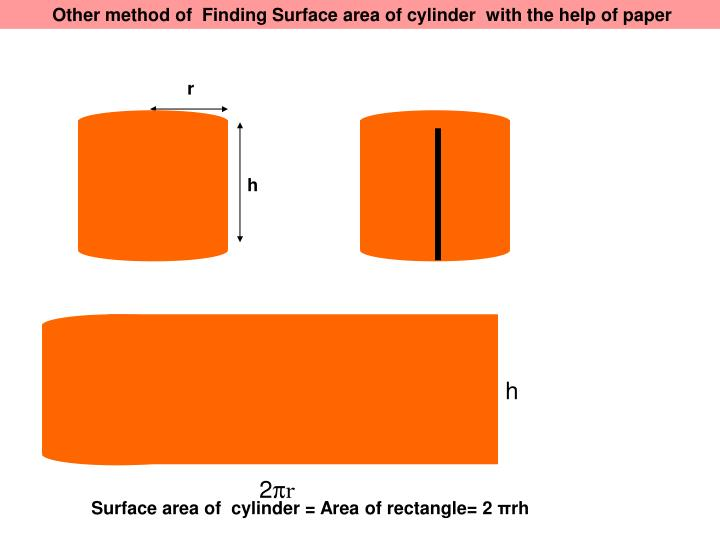 Other method of  Finding Surface area of cylinder  with the help of paper