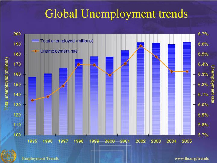Global Unemployment trends