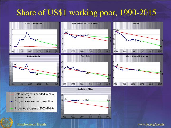Share of US$1 working poor,