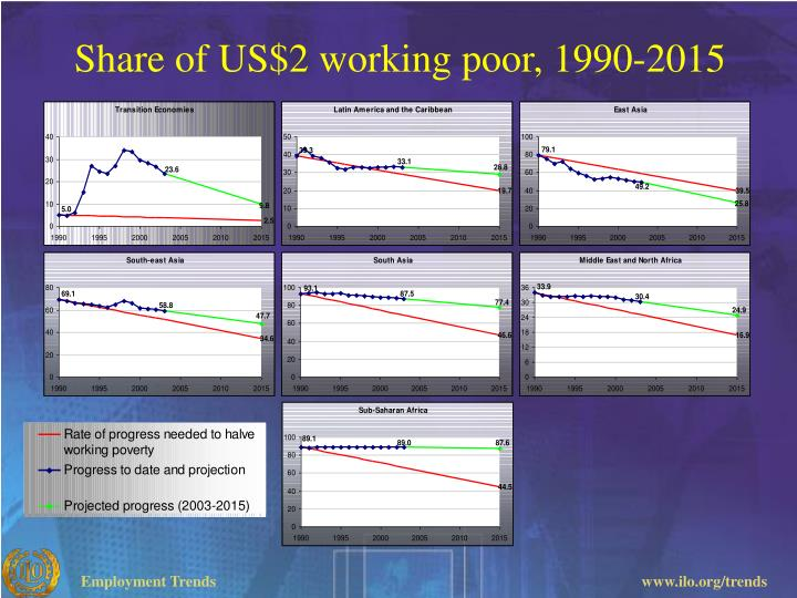Share of US$2 working poor,