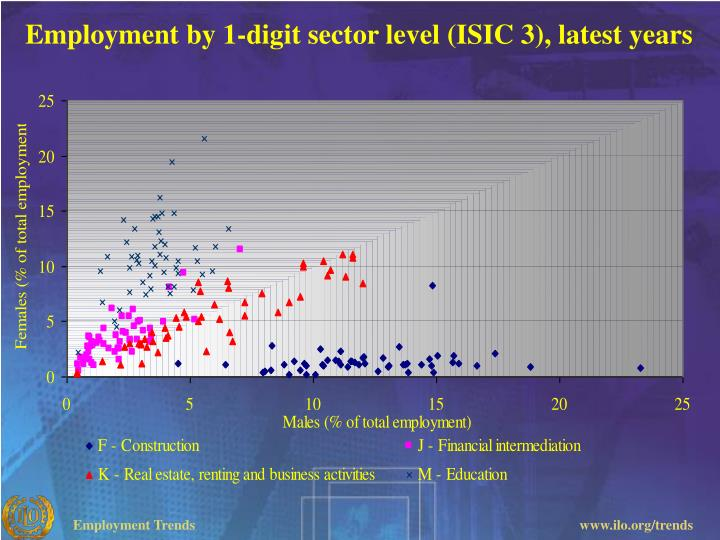 Employment by 1-digit sector level (ISIC 3), latest years