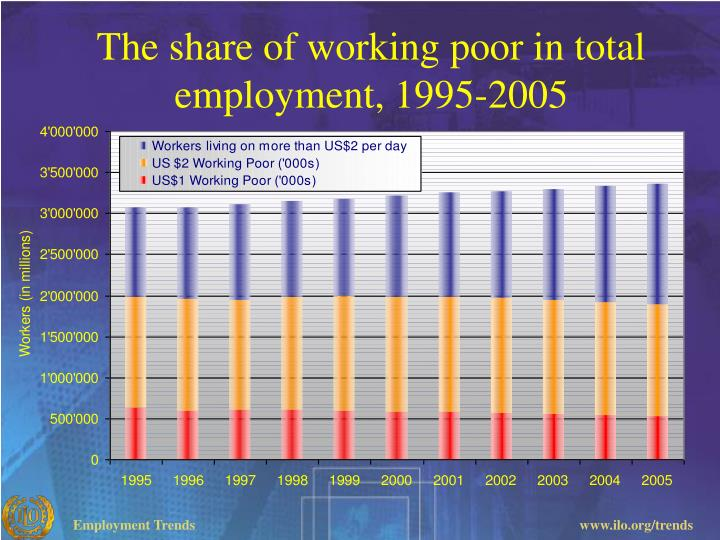 The share of working poor in total employment, 1995-2005