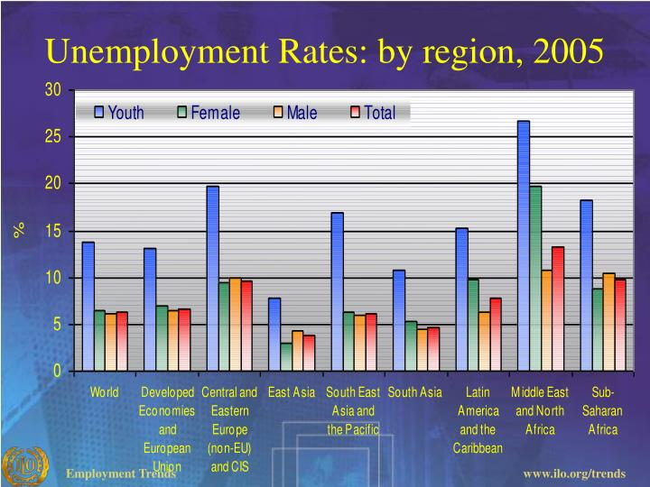 Unemployment Rates: by region, 2005