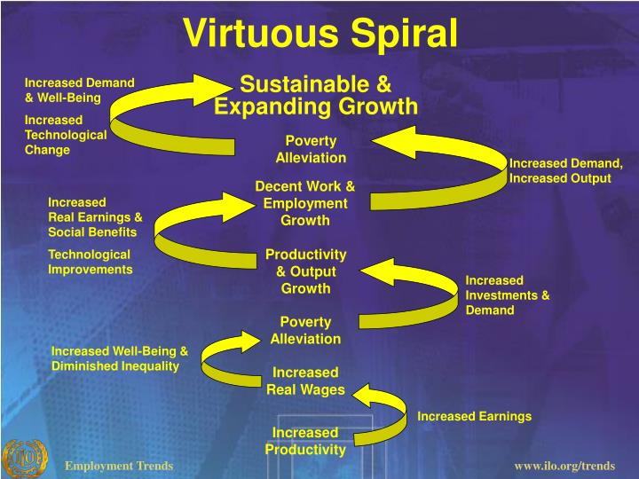 Virtuous Spiral