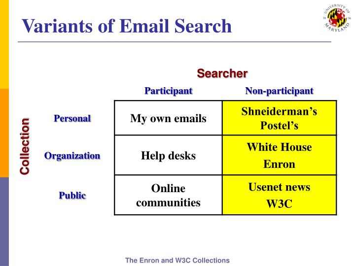 Variants of Email Search