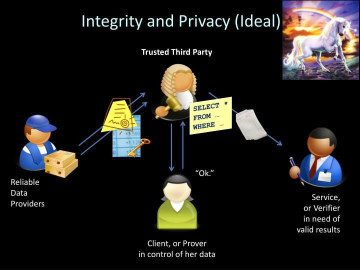 Integrity and Privacy (Ideal)