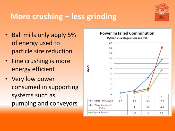 More crushing – less grinding