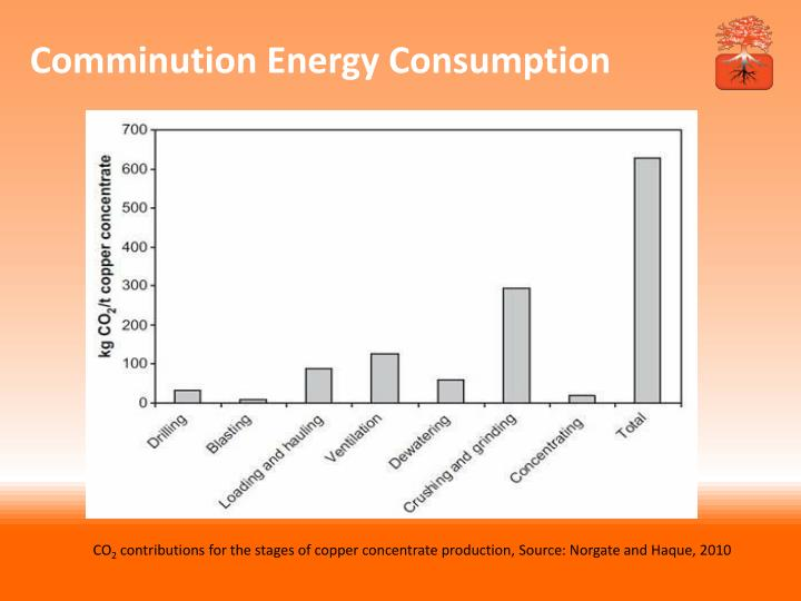 Comminution Energy Consumption