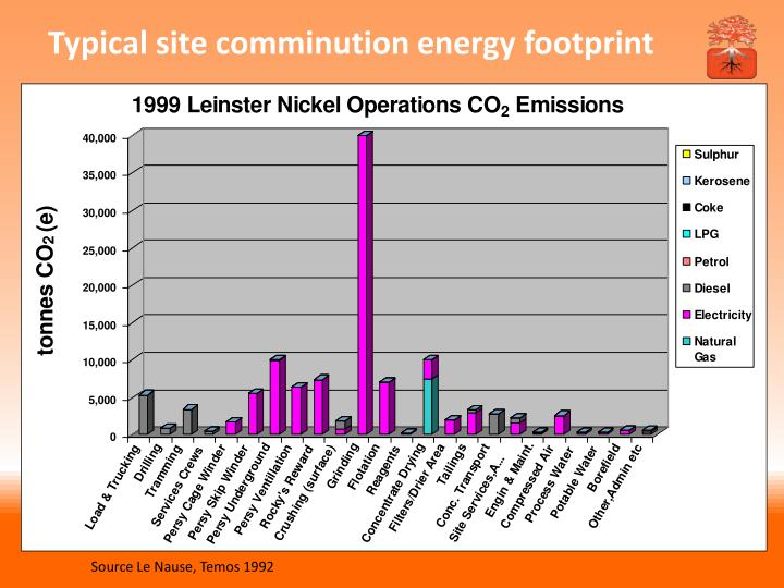 Typical site comminution energy footprint