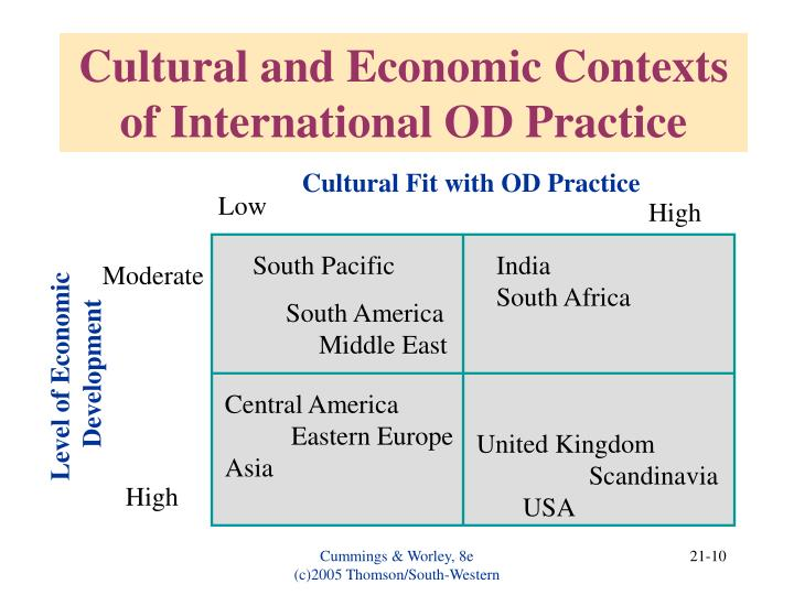 Cultural and Economic Contexts of International OD Practice
