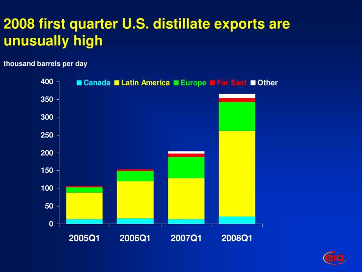 2008 first quarter U.S. distillate exports are unusually high