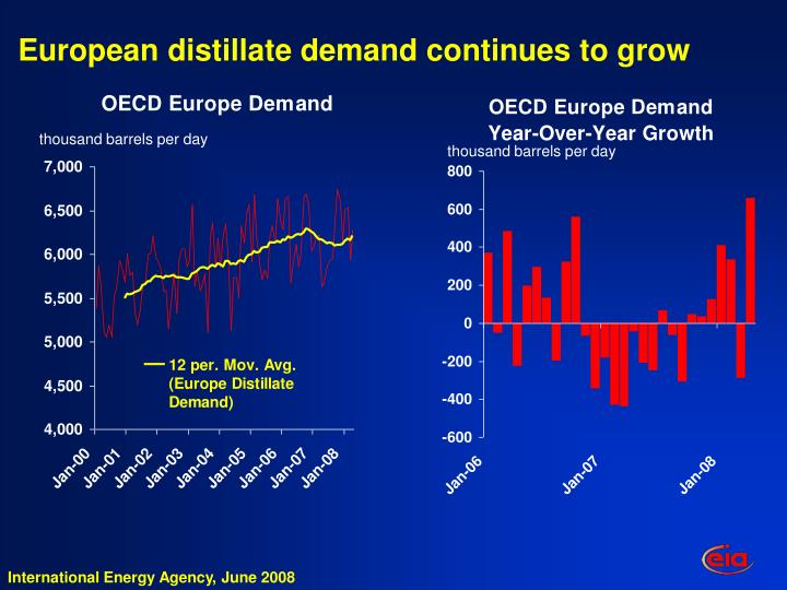 European distillate demand continues to grow