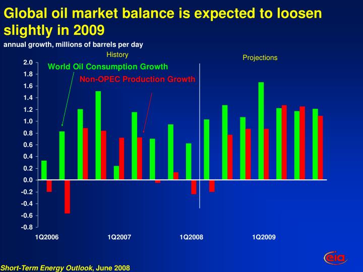 Global oil market balance is expected to loosen slightly in 2009