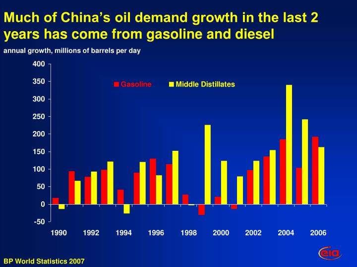 Much of China's oil demand growth in the last 2 years has come from gasoline and diesel