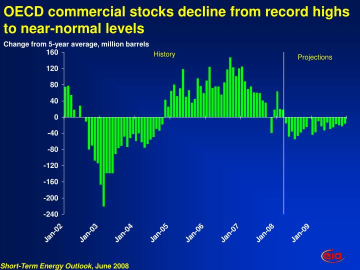 OECD commercial stocks decline from record highs to near-normal levels